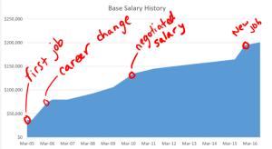 my-base-salary